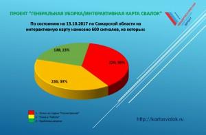 ОНФ назвал отстающие районы Самарской области по ликвидации свалок