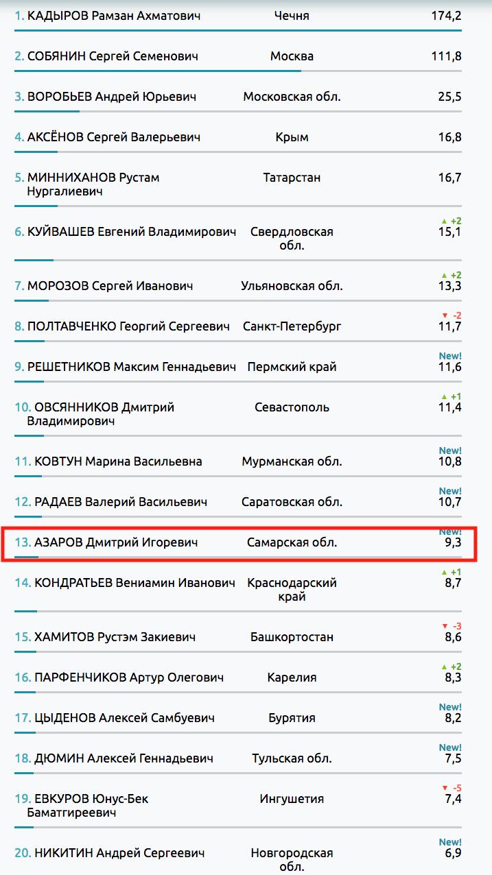 Дмитрий Азаров вошел в ТОП-20 глав регионов РФ по упоминаемости в соцмедиа за сентябрь 2017