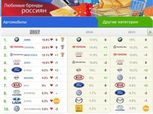 LADA попала в ТОП-10 любимых автомобильных брендов россиян